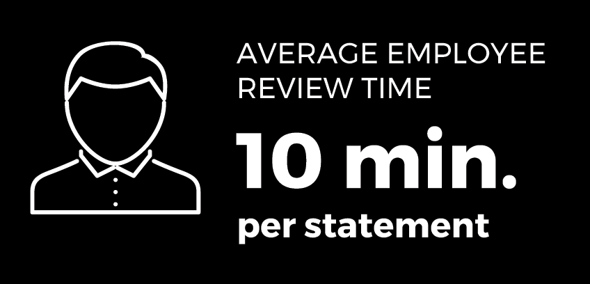 Average employee review time 10min per statement