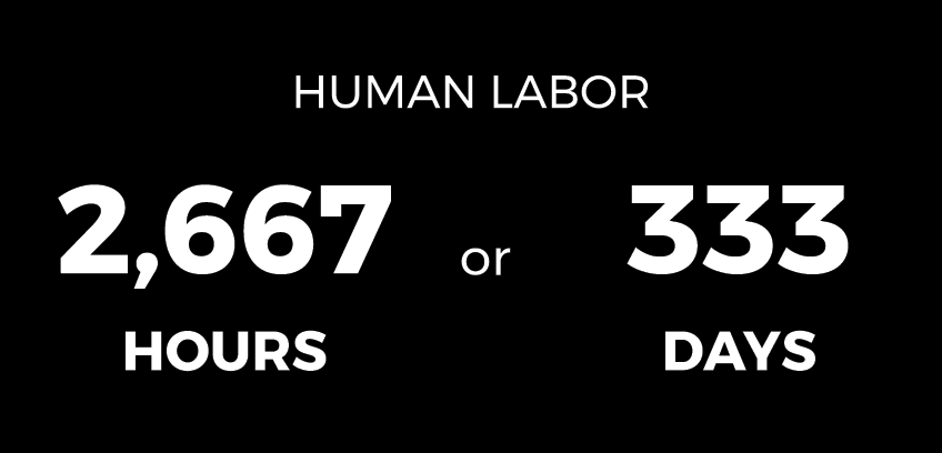 Human labor 2,667 hours or 333 days